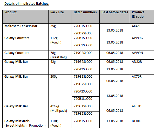Details of the Implicated Batches
